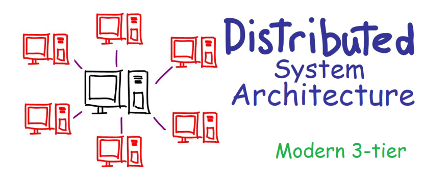 Distributed System Architecture: ModernThree-Tier